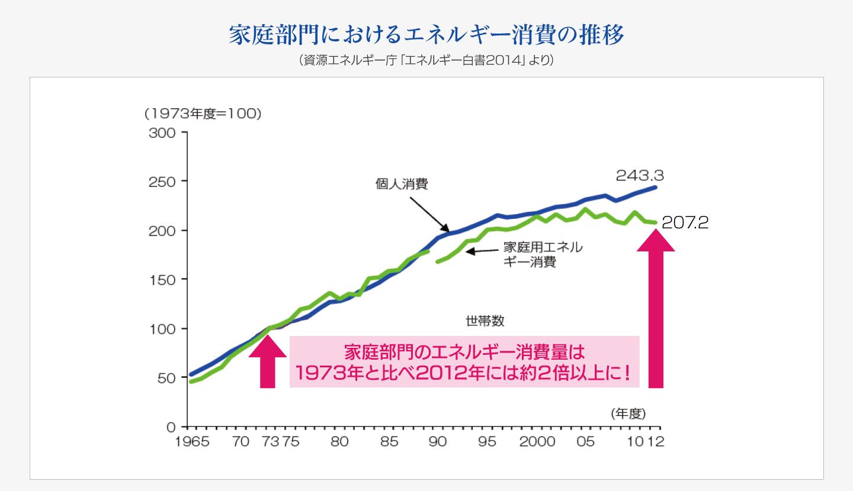 家庭部門におけるエネルギー消費の推移