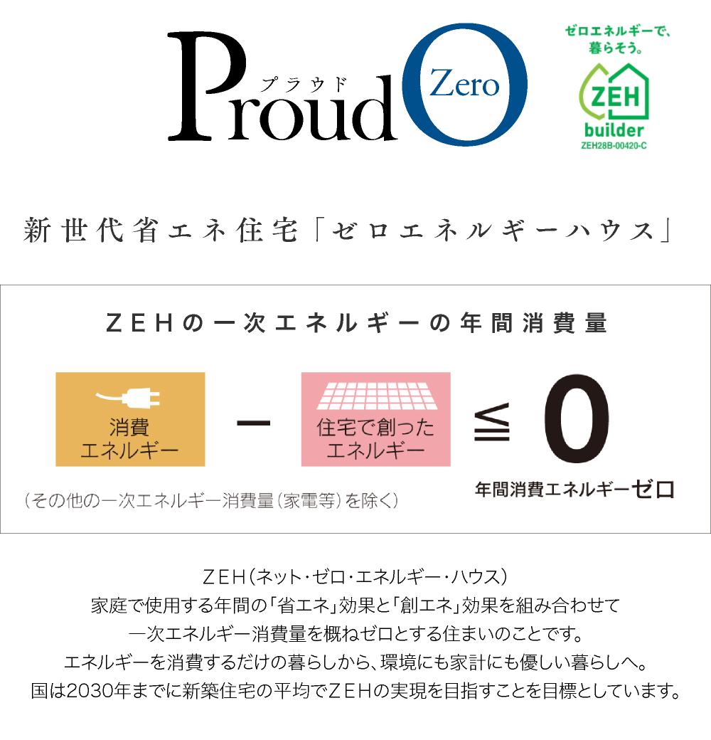 新世代省エネ住宅「ゼロエネルギーハウス」 ZEH(ネット・ゼロ・エネルギー・ハウス)家庭で使用する年間の「省エネ」効果と「創エネ」効果を組み合わせて一次エネルギー消費量を概ねゼロとする住まいのことです。エネルギーを消費するだけの暮らしから、環境にも家計にも優しい暮らしへ。国は2020年までにZEHを標準的な住宅にすることを目標としています。 ※オダケホームは2020年度までにZEH住宅の割合を50%以上目標としています